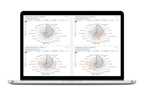 Das Smart Trend- und Innovation-Radar von eMenatlist GmbH